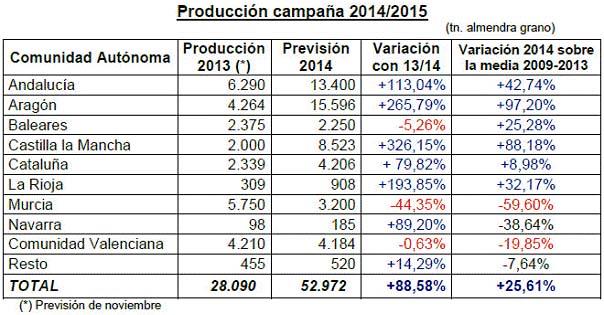 Prevision 2014-15